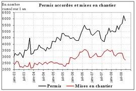 Les mises en chantier en chute libre en Corse