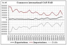 Exportations records et déficit commercial au plus bas depuis 2002