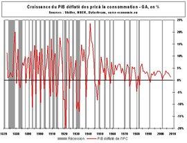 A quoi sert la politique économique en temps de crise ?