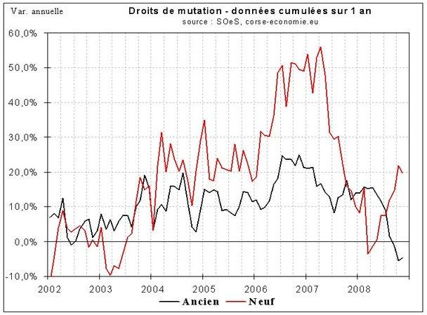Les transactions immobilières continuent de baisser