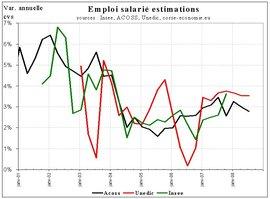 Progression toujours soutenue de l'emploi salarié privé au 3e trimestre