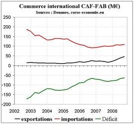Exportation record en 2008