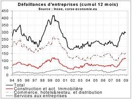 Les destructions d'entreprises proches d'un record en 2008