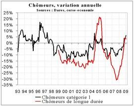 La hausse du chômage s'accélère en janvier 2009