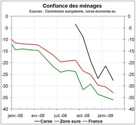 La confiance des ménages à la baisse en février
