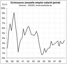 Statistiques mitigées pour l'emploi salarié fin 2008