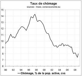 Rebond spectaculaire du taux du chômage fin 2008