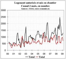 Mauvaise année 2008 pour l'activité immobilière et un début un peu moins négatif en 2009