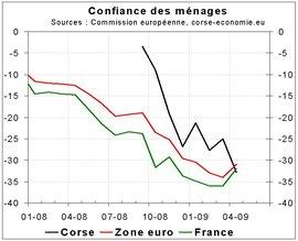 Forte baisse de la confiance des ménages en avril 2009
