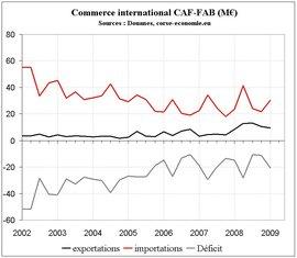 Encore un bon résultat à l'export début 2009