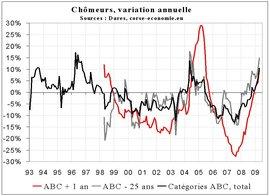 Nouvelle accélération de la hausse du chômage en avril 2009