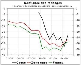 Confiance des ménages corse-economie, du mieux en mai 2009