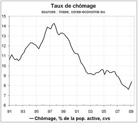 Le taux de chômage à 8,4 % au 1er trimestre 2009 en Corse