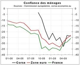 La confiance des ménages stable en juin
