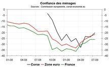 Confiance des ménages corse-economie, nouvelle hausse en juillet