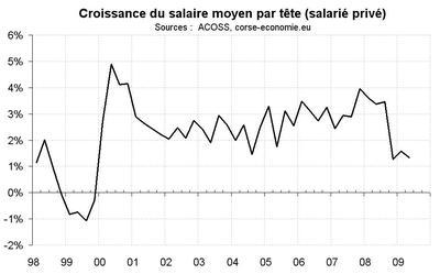 L'emploi salarié résiste