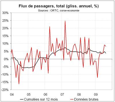 Forte hausse du nombre de touristes en haute saison