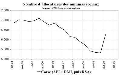 6 267 allocataires du RSA en Corse