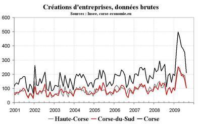 L'auto-entrepreneur représente plus de la moitié des créations d'entreprises