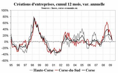 Les faillites d'entreprises, l'Insee et Coface divergent en apparence
