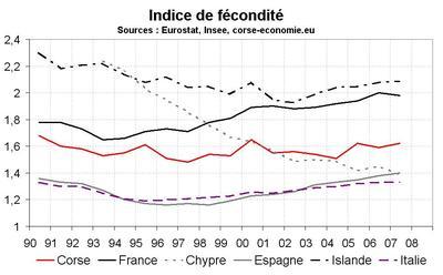 La Corse a une natalité normale pour la Méditerranée, mais bizarre pour la France