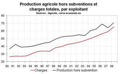 La situation financière toujours aussi dégradée de l'agriculture