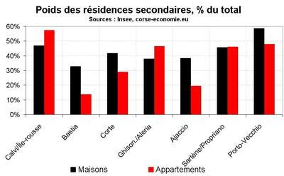 Les résidences secondaires majoritaires dans l'extrême sud et en Balagne