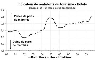 Saison touristique 2009, les pertes de part de marchés des hôtels s'accentuent