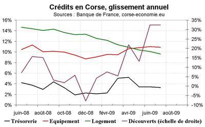 Pas d'effondrement du crédit en Corse