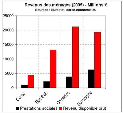 La Sardaigne, un marché inexploité