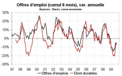 Très mauvais résultats sur le front du chômage en septembre