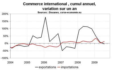Le commerce extérieur pèse actuellement sur la croissance
