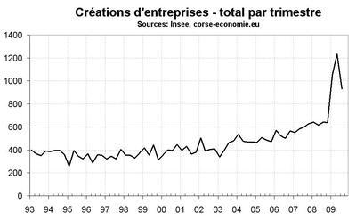 Après le record du 2e trimestre, des créations d'entreprise en repli