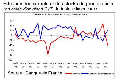 Banque de France, enquête d'octobre