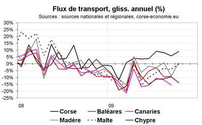 La Corse continue de faire bien mieux sur le plan des flux touristiques que ses concurrents