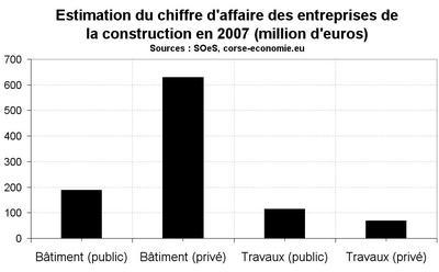 Plus de 110 millions d'euros de chantiers publics de BTP entre janvier et septembre 2009