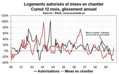 Résultats contrastés des données sur la construction en octobre 2009