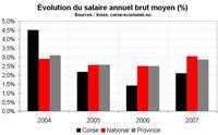 Les salaires en Corse ne sont pas si bas que ça… surtout dans les services