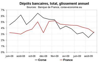 Le flux de crédit reste sur la même tendance