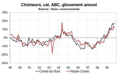 Le chômage toujours en hausse en octobre, mais n'accélère pas