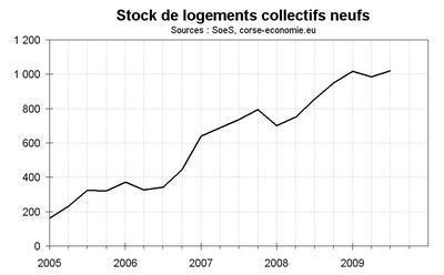 Pour les promoteurs, des prix stables et des stocks au plus haut