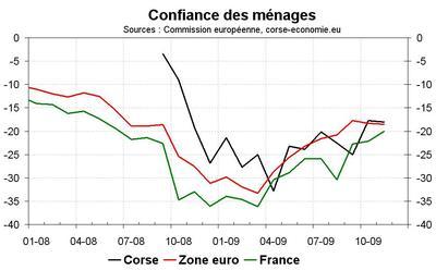 Une confiance des ménages quasi-stable en novembre