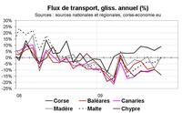 Crédits et tourisme, les deux piliers de la résistance de l'économie corse en 2009