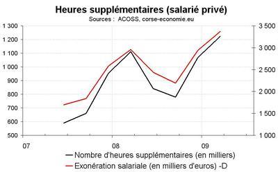1,2 millions d'heures supplémentaire en Corse entre juillet et septembre
