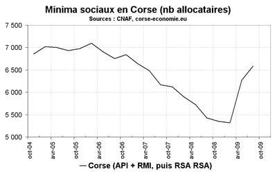 Minima sociaux en Corse