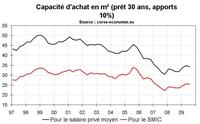 Le stress immobilier en Corse