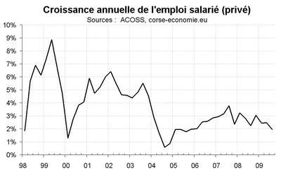 L'emploi salarié confirme sa tendance