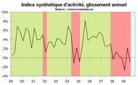 Rechute de l'indicateur synthétique d'activité