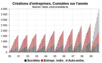 Les auto-entreprises en majorité dans les créations
