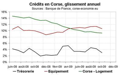 Le crédit en Corse